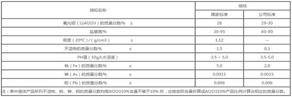工业级聚氯化铝技术指标
