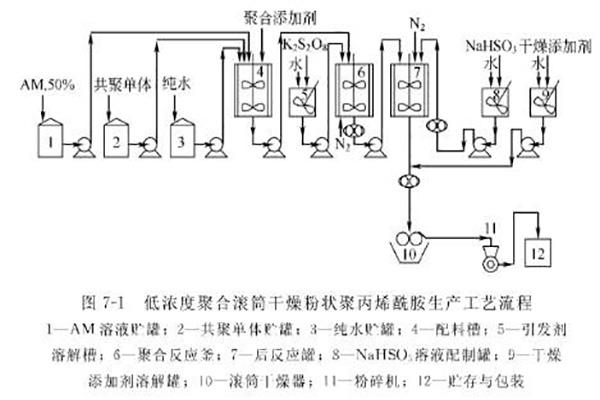 聚丙烯酰胺生产流程