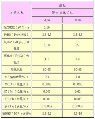 聚合氯化铝铁指标