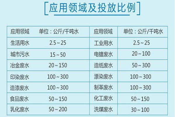 聚合氯化铝应用领域