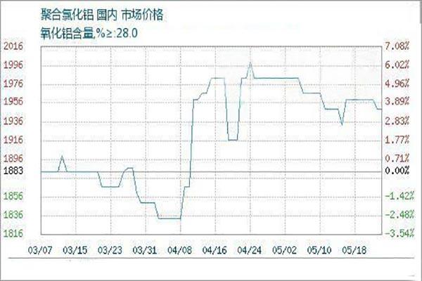 国产聚合氯化铝价格变动不大